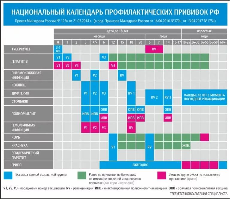 Ревакцинация полиомиелита: график и сроки между прививками, возможные реакции и последствия