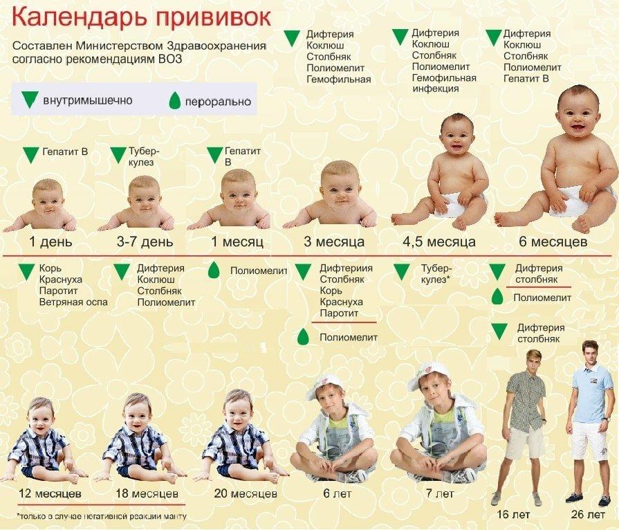 Прививка от ротавируса: стоит ли вакцинироваться?   | материнство - беременность, роды, питание, воспитание