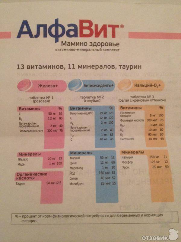 Витамины алфавит для беременных женщин: инструкция, отзывы