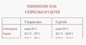 Температура 37 с небольшим у грудничка – что делать?