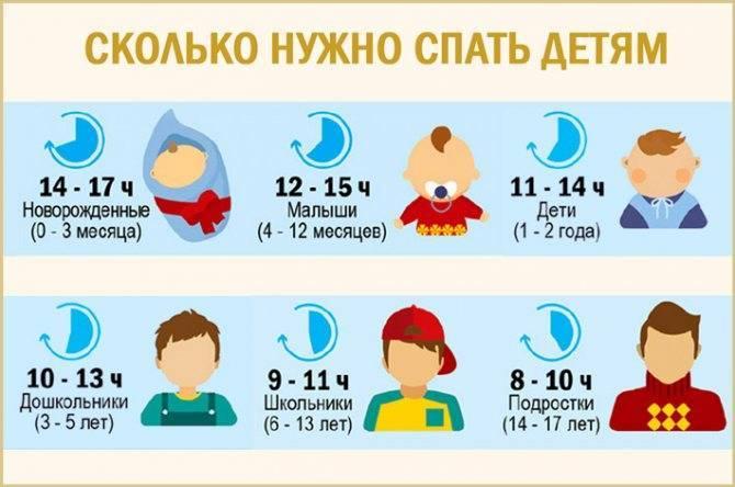 Сколько должен спать ребенок в 1 месяц? | уроки для мам