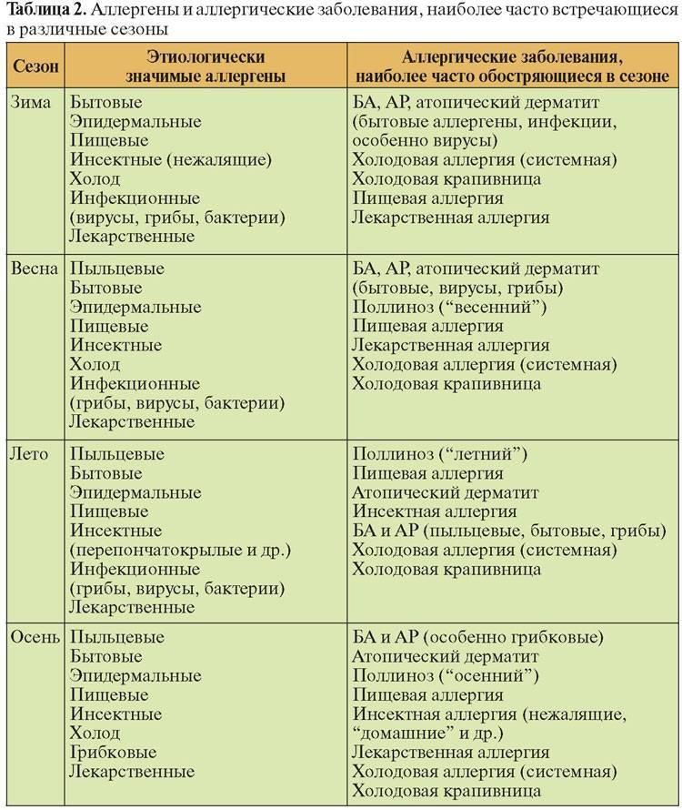 Аллергия на глютен у грудничка: причины возникновения болезни, фото симптомов, лечение