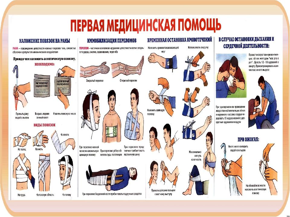 Алгоритмы оказания первой медицинской помощи при травмах различной локализации (стр. 1 ) | контент-платформа pandia.ru
