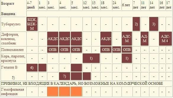 Высокая температура после прививки акдс: сколько дней держится и нужно ли ее сбивать?