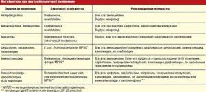 Вред от приёма антибиотиков, как лечиться антибиотиками без ущерба для здоровья| medical note