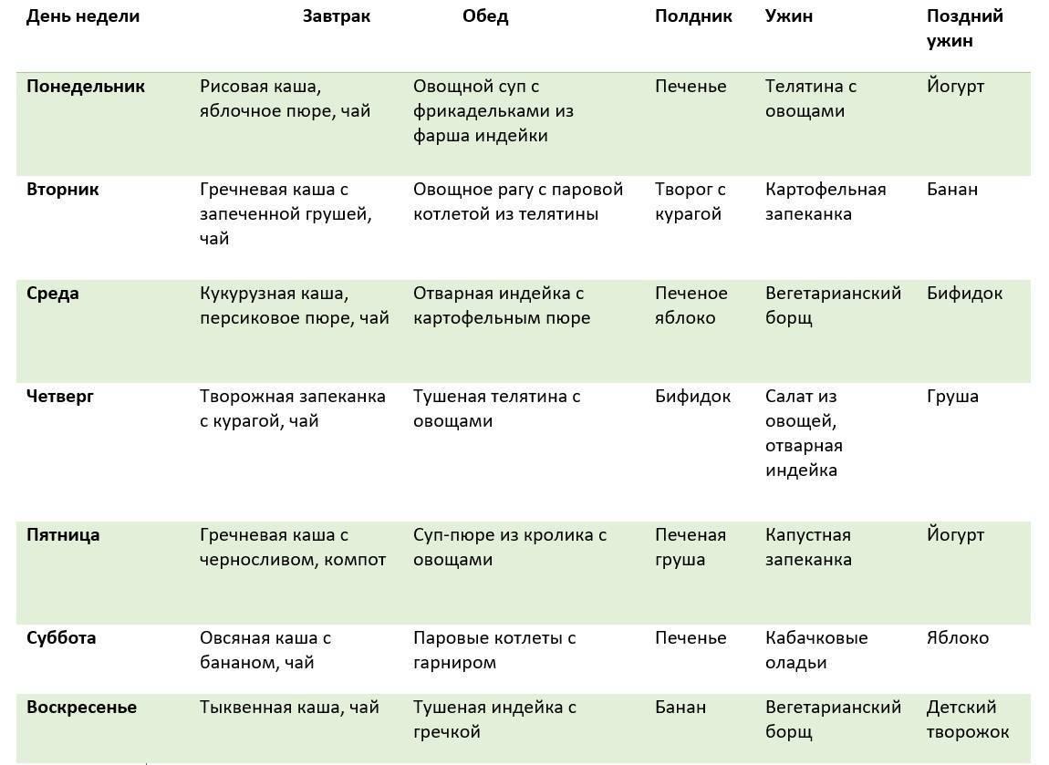 Гипоаллергенная диета для детей: меню при наличии пищевой аллергии, рацион для детей 3 лет, особенности введения продуктов для аллергиков
