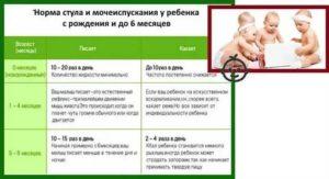 Не какает новорожденный или грудничок: почему у ребенка нет стула и что делать / mama66.ru