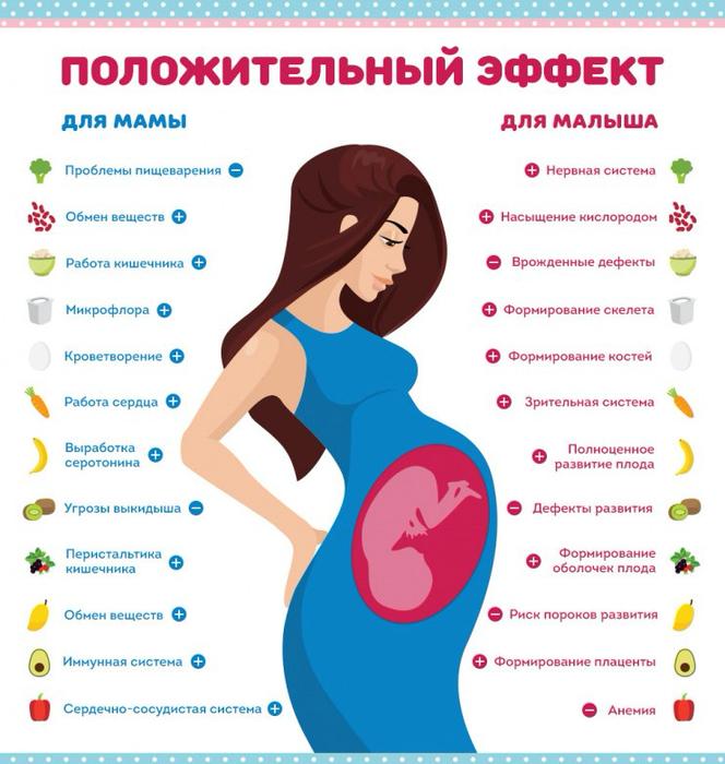 Первые дни беременности - признаки, что делать