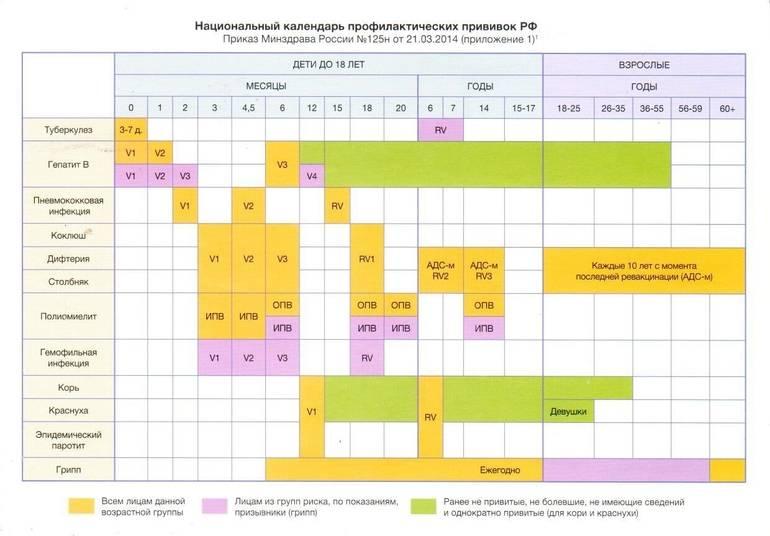 Прививка акдс: побочные эффекты у детей и негативные реакции организма, последствия, температура