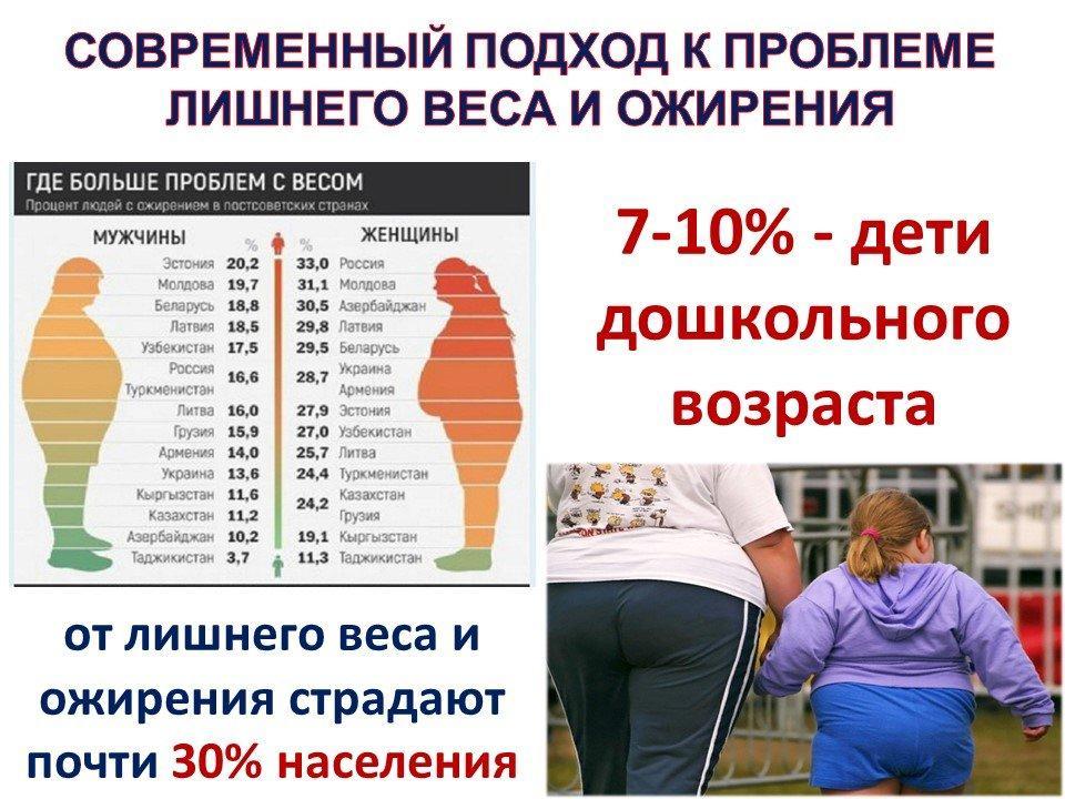 Ожирение у детей. возрастные этапы развития. 1 год – 7 лет.
