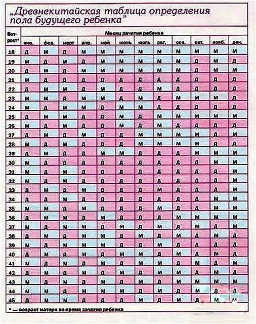 Как определить пол ребенка по форме живота