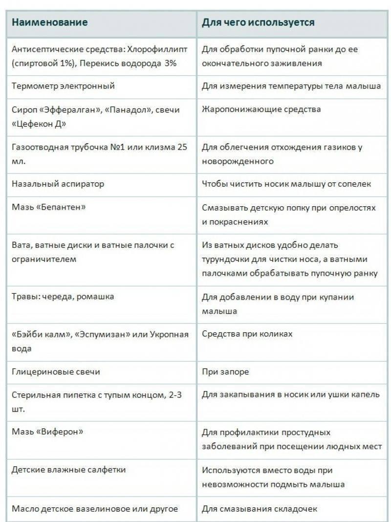 Аптечка для новорожденного: список необходимых лекарств, цена в аптеке
